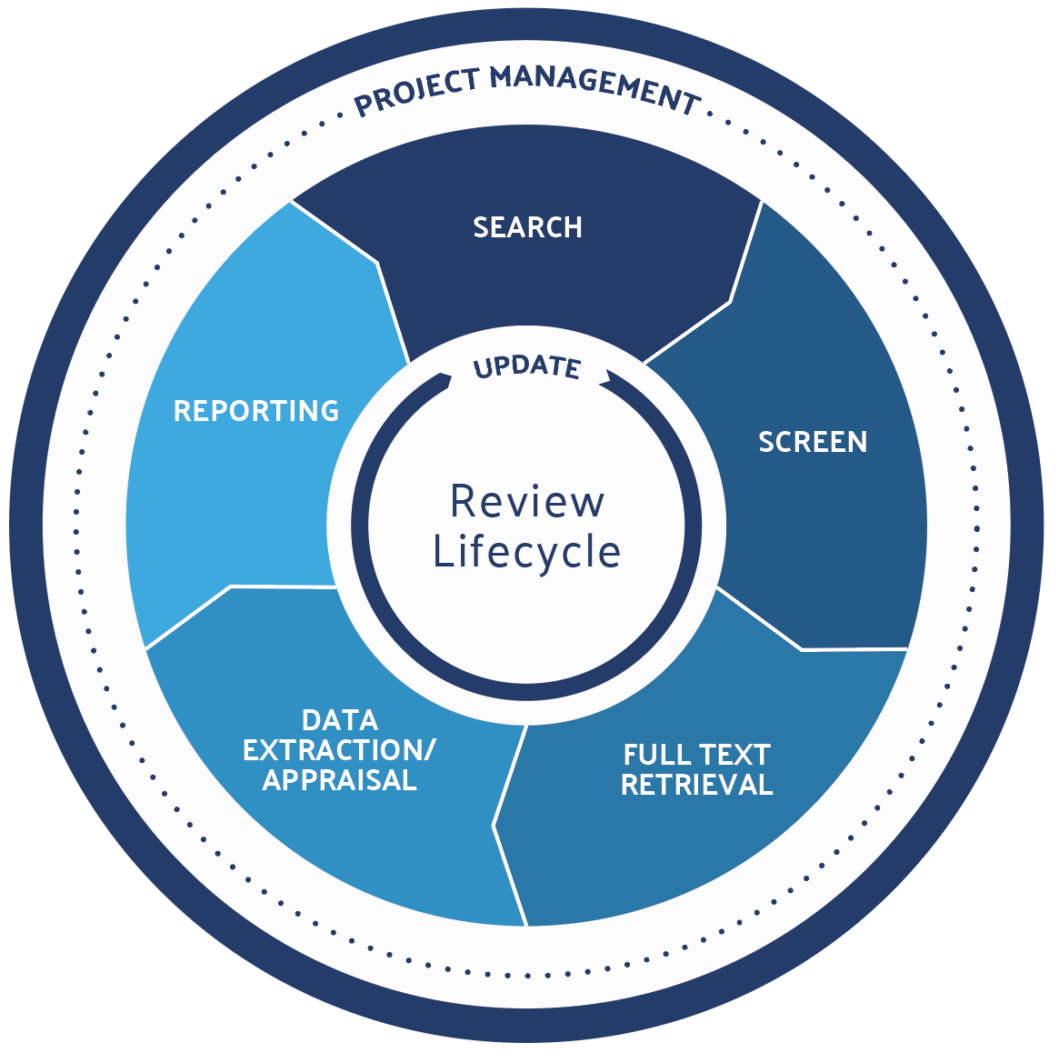 Literature Review Lifecycle, DistillerSR